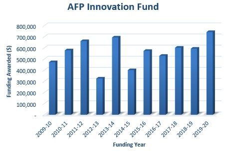Approved AFP Grants