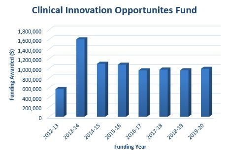 Approved CIOF Grants